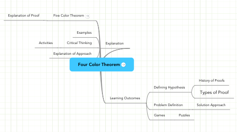 Mind Map: Four Color Theorem