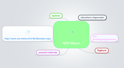 Mind Map: NOT-Beurs