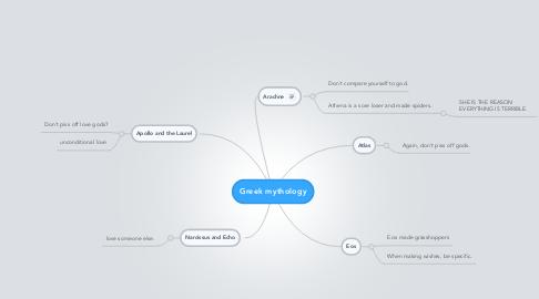 Mind Map: Greek mythology