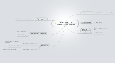 Mind Map: MNG.TER - On Schedule (BR B2 U03)
