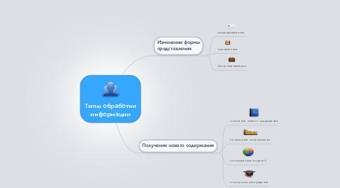 Mind Map: Типы обработки информации