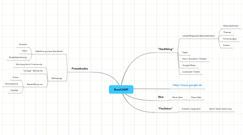 Mind Map: BuzzCAMP