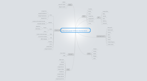 Mind Map: Get Your Google On http://www.google.com/intl/en/about/products/