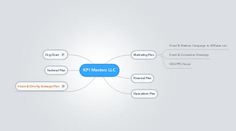 Mind Map: KPI Masters LLC