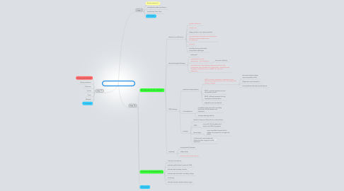 Mind Map: Sleeping on the job session 3