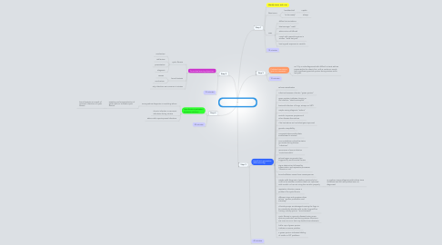 Mind Map: A Different Cause of Cough Session 1