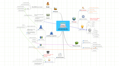 Mind Map: AAA Organization 20th Anniversary Celebrations