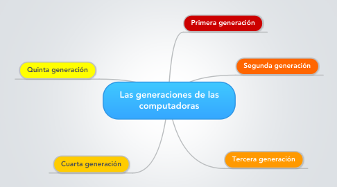 Mind Map: Las generaciones de las computadoras