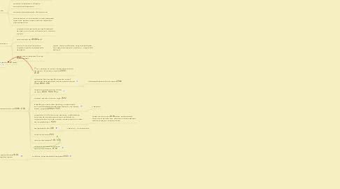 """Mind Map: Аттестационный проект """"Таймменеджмент для домохозяек и бизнес-леди"""" (Чирковой Елены)  тренинг"""