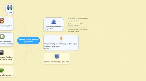 Mind Map: Каналы продвижения продукта