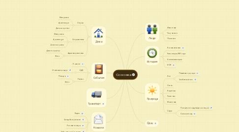Mind Map: Сосновка