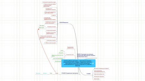 Mind Map: Учебная рабочая программа - нормативный документ, определяющий объём, порядок, содержание изучения и преподавания какой-либо учебной дисциплины, основывающийся на типовой программе по учебному предмету.