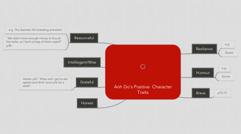 Mind Map: Anh Do's Positive  Character Traits