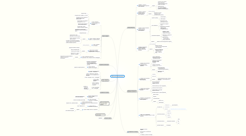 Mind Map: DW potok 2 (Content-plan)