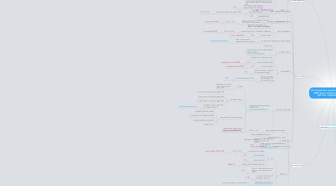 """Mind Map: Аттестационное задание по итогу тренинга МИП проект интернет-магазина """"Моя прелесть"""" игрушки антистресс"""