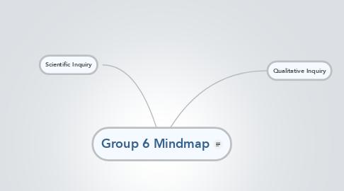 Mind Map: Group 6 Mindmap