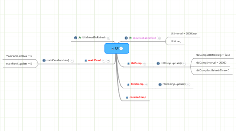 Mind Map: UI