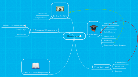 Mind Map: Hegemony