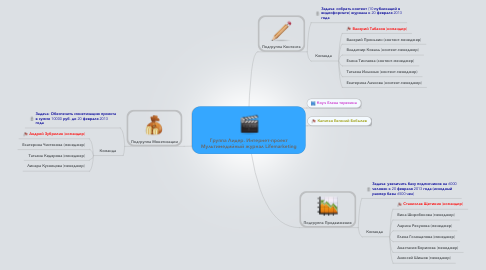 Mind Map: Группа Лидер. Интернет-проект Мультимедийный журнал Lifemarketing