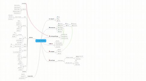 Mind Map: Javascript CSS editor