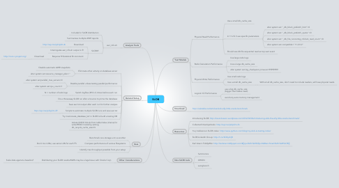 Mind Map: SLOB