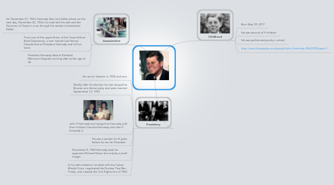 Mind Map: John F Kennedy