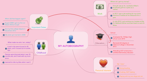 Mind Map: MY AUTOBIOGRAPHY