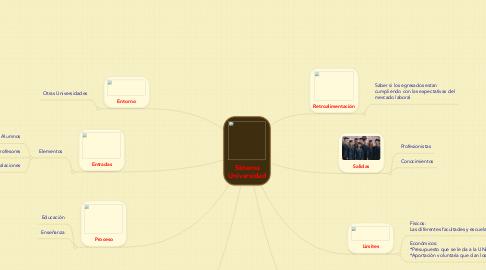 Mind Map: Sistema Universidad