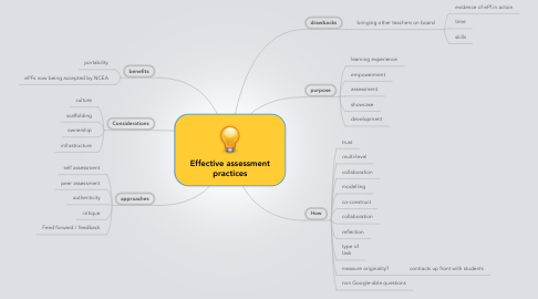 Mind Map: Effective assessment