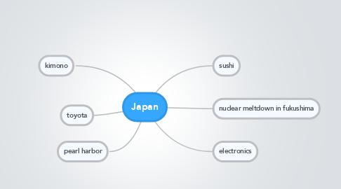 Mind Map: Japan