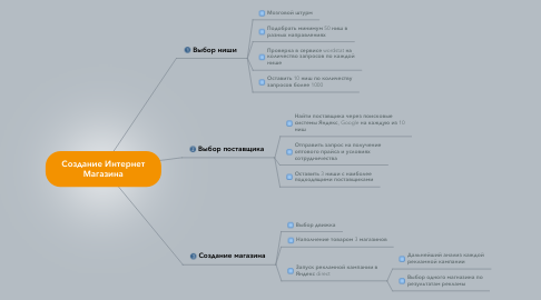 Mind Map: Создание Интернет Магазина