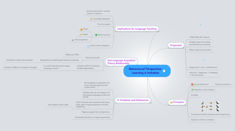 Mind Map: Behavioural Perspective- Learning is Imitation