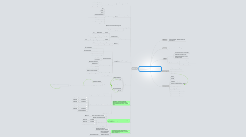 "Mind Map: DVD-курс по созданию интернет-магазина ""Интернет-магазин без премудростей"""