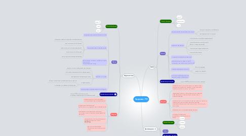 Mind Map: Здорово. PR