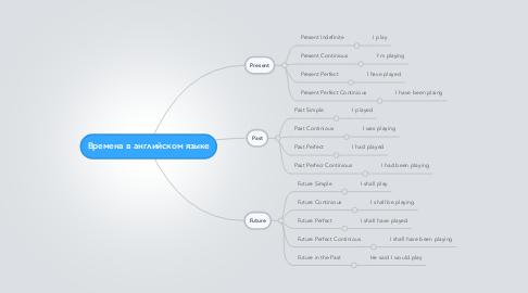 Mind Map: Времена в английском языке