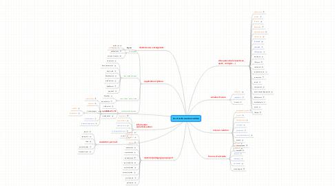 Mind Map: les sites de soutien scolaire