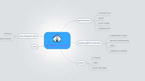 Mind Map: Приобретение дома
