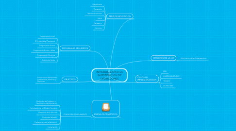 Mind Map: INTRODUCCION A LA INVESTIGACION DE OPERACIONES