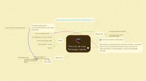 Mind Map: Primul an de viata Psihologia copilului