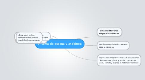 Mind Map: el clima de españa y andalucia