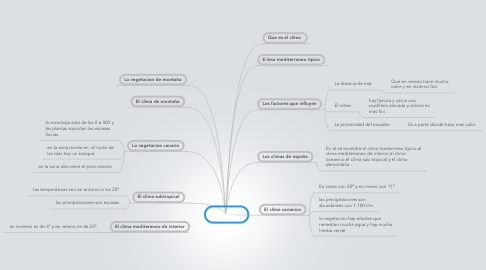 Mind Map: El clima
