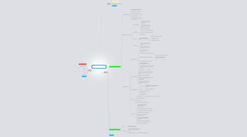Mind Map: A Different Cause of Cough session 3