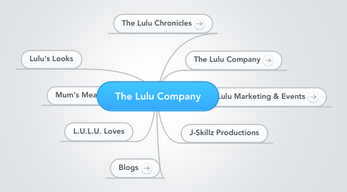 Mind Map: The Lulu Company