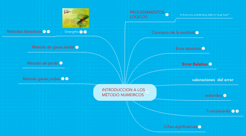 Mind Map: INTRODUCCION A LOS MÉTODO NUMERICOS
