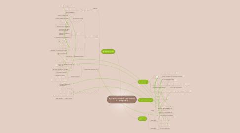Mind Map: Художественный мир поэзии Б.Пастернака
