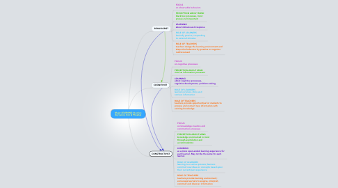 Mind Map: Major LEARNING theories (by Calvin, Kim & Phoebe)