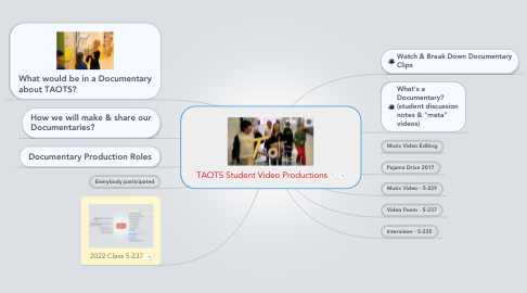 Mind Map: TAOTS Student Documentaries!