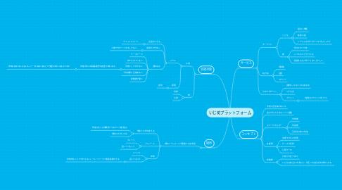 Mind Map: いじめプラットフォーム