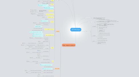 """Mind Map: """"1000 подписчиков за месяц"""". Мастер-группа"""