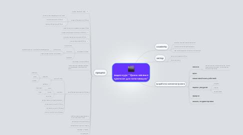 "Mind Map: видео курс ""Уроки вязания крючком для начинающих"""